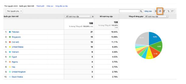 Tùy chỉnh bảng số liệu của Google Analytics
