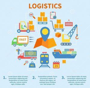 logistics là gì?