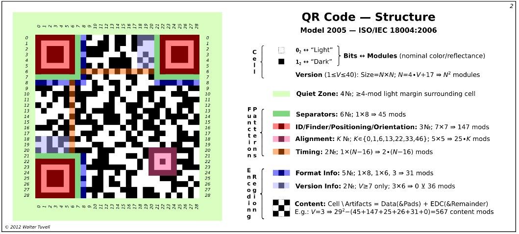 Vậy lợi ích của mã code là gì?